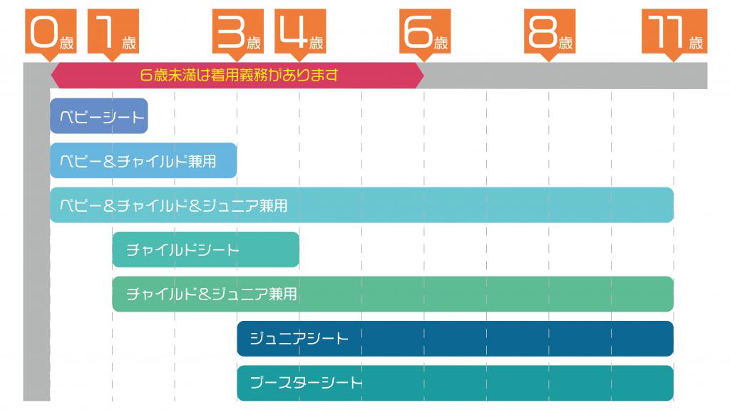 チャイルドシートの適性表